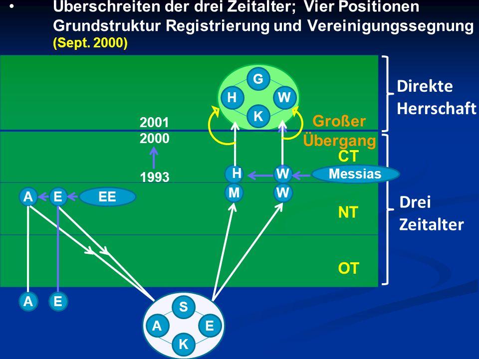Überschreiten der drei Zeitalter; Vier Positionen Grundstruktur Registrierung und Vereinigungssegnung (Sept. 2000) Direkte Herrschaft Drei Zeitalter G