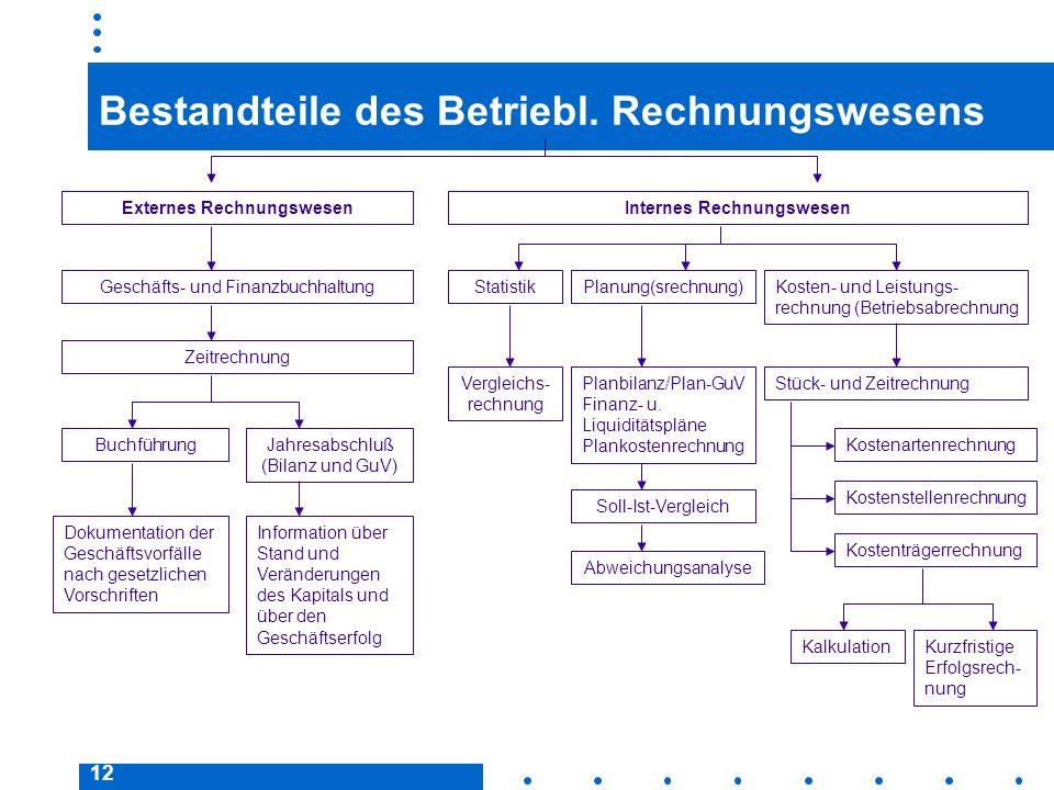 12 Bestandteile des Betriebl. Rechnungswesens Externes RechnungswesenInternes Rechnungswesen Geschäfts- und FinanzbuchhaltungStatistikPlanung(srechnun
