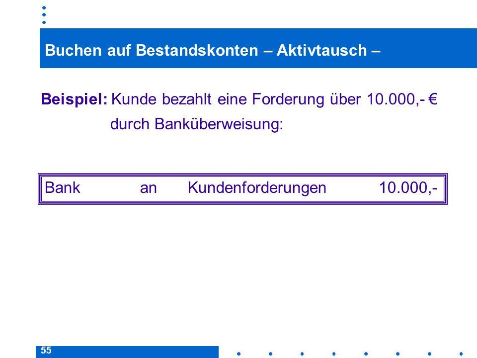 55 Buchen auf Bestandskonten – Aktivtausch – Beispiel: Kunde bezahlt eine Forderung über 10.000,- durch Banküberweisung: BankanKundenforderungen10.000