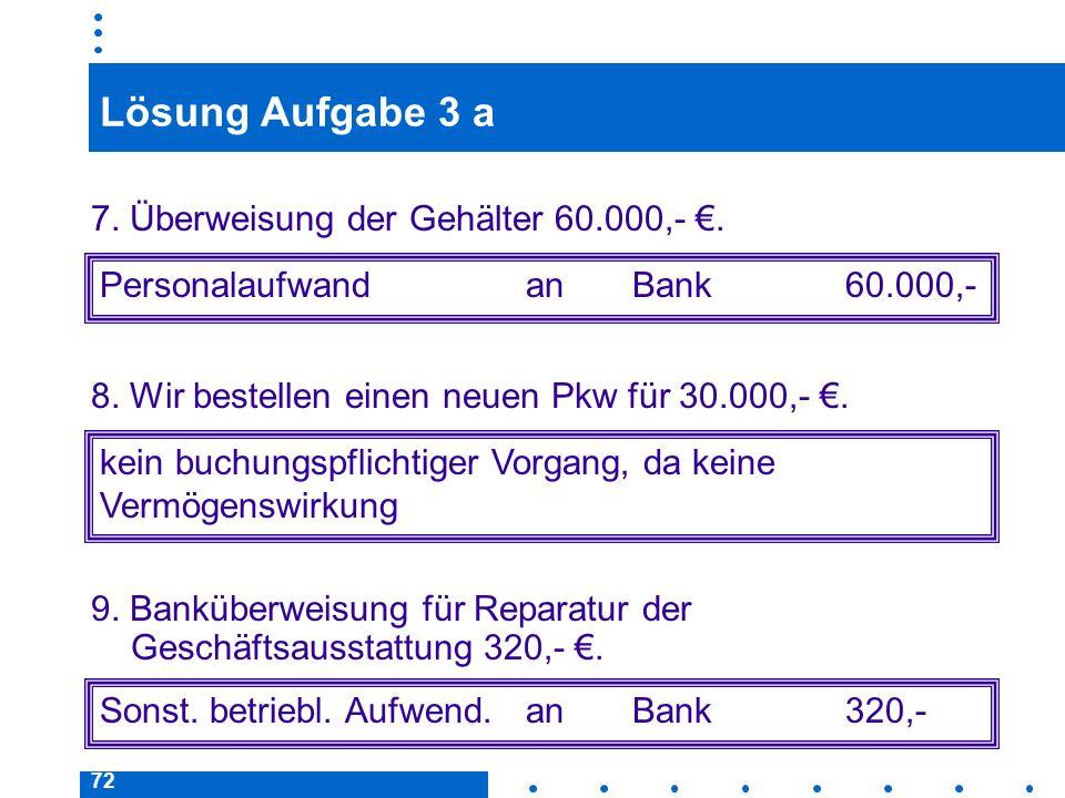 72 Lösung Aufgabe 3 a 7. Überweisung der Gehälter 60.000,-. Personalaufwand an Bank60.000,- kein buchungspflichtiger Vorgang, da keine Vermögenswirkun