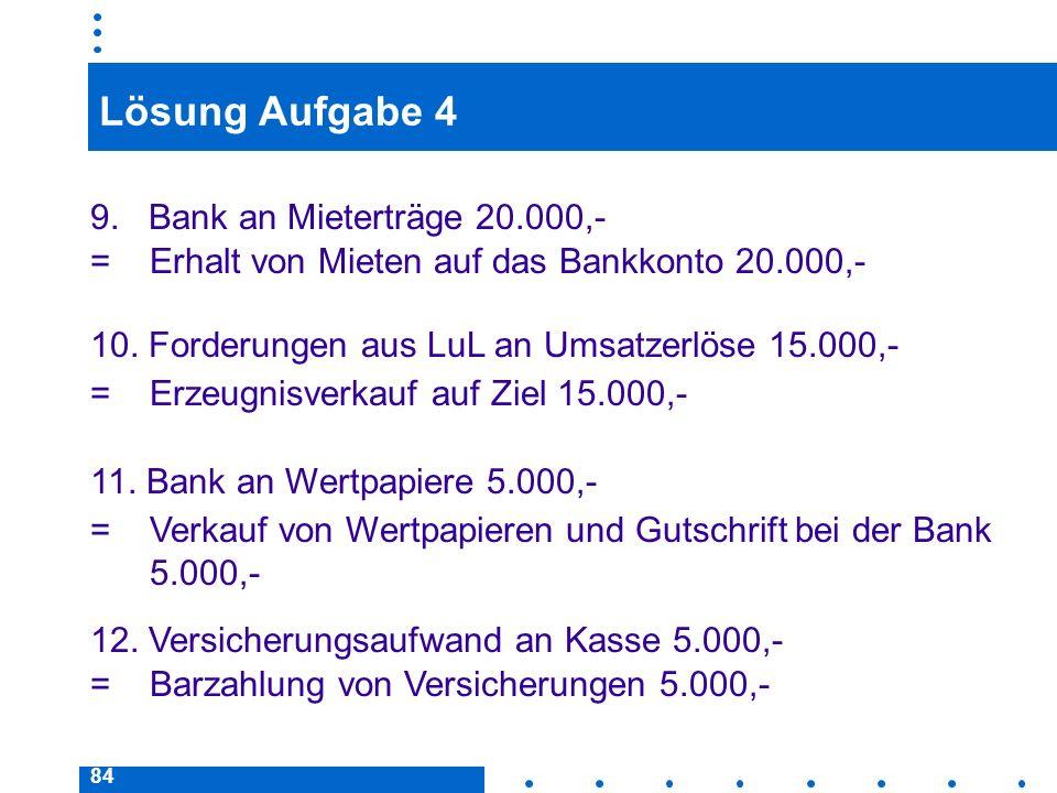84 Lösung Aufgabe 4 9. Bank an Mieterträge 20.000,- = Erhalt von Mieten auf das Bankkonto 20.000,- 10. Forderungen aus LuL an Umsatzerlöse 15.000,- =