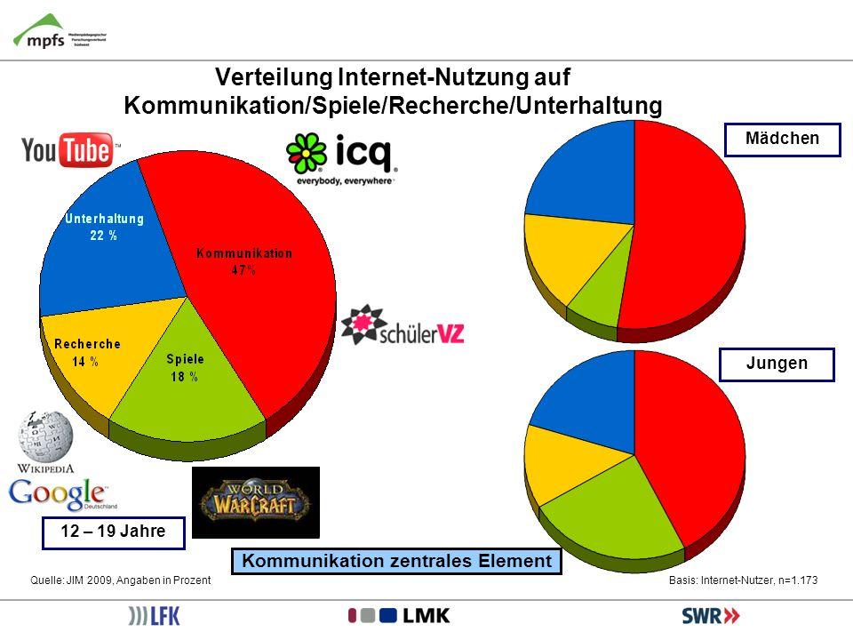Mädchen Jungen Basis: Internet-Nutzer, n=1.173 Verteilung Internet-Nutzung auf Kommunikation/Spiele/Recherche/Unterhaltung Quelle: JIM 2009, Angaben i
