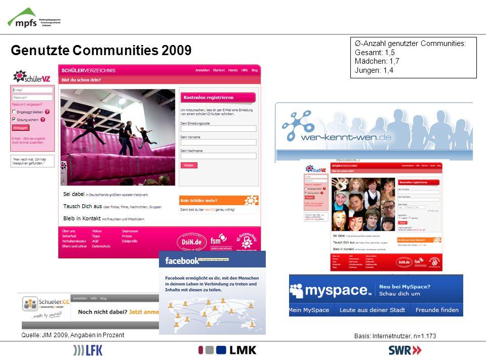 Genutzte Communities 2009 Ø-Anzahl genutzter Communities: Gesamt: 1,5 Mädchen: 1,7 Jungen: 1,4 Quelle: JIM 2009, Angaben in Prozent Basis: Internetnut