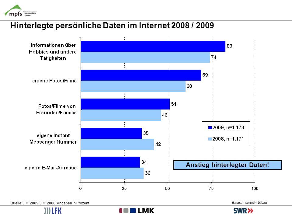 Hinterlegte persönliche Daten im Internet 2008 / 2009 Quelle: JIM 2009, JIM 2008, Angaben in Prozent Basis: Internet-Nutzer Anstieg hinterlegter Daten