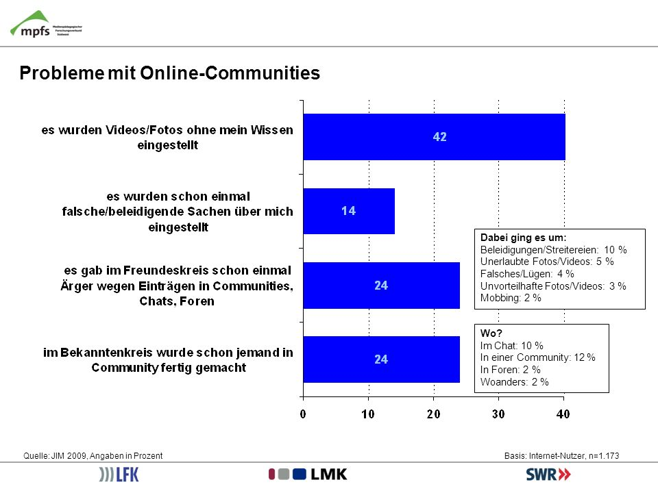 Probleme mit Online-Communities Quelle: JIM 2009, Angaben in ProzentBasis: Internet-Nutzer, n=1.173 Wo? Im Chat: 10 % In einer Community: 12 % In Fore