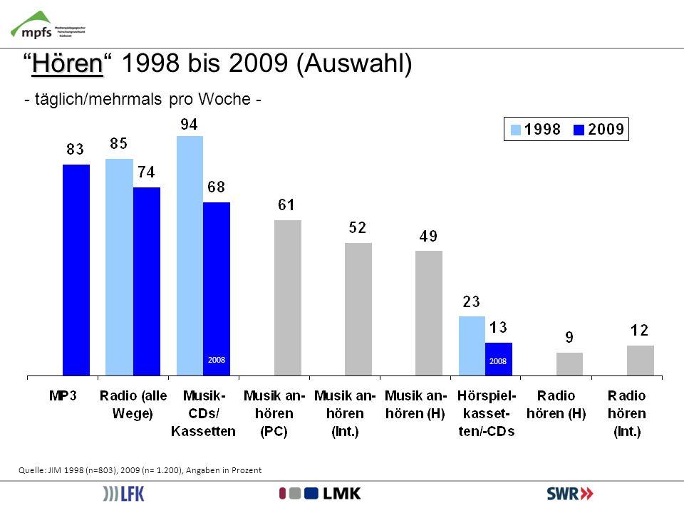 HörenHören 1998 bis 2009 (Auswahl) - täglich/mehrmals pro Woche - Quelle: JIM 1998 (n=803), 2009 (n= 1.200), Angaben in Prozent 2008