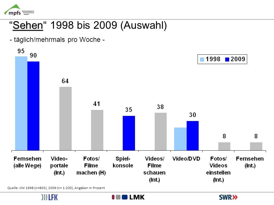 SehenSehen 1998 bis 2009 (Auswahl) - täglich/mehrmals pro Woche - Quelle: JIM 1998 (n=803), 2009 (n= 1.200), Angaben in Prozent