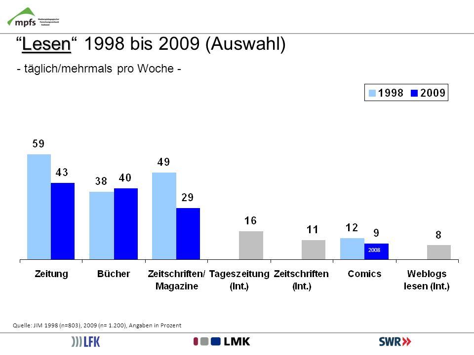 LesenLesen 1998 bis 2009 (Auswahl) - täglich/mehrmals pro Woche - Quelle: JIM 1998 (n=803), 2009 (n= 1.200), Angaben in Prozent 2008