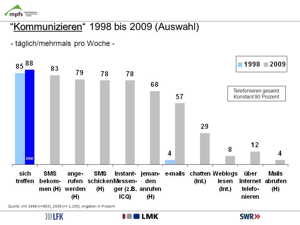 Telefonieren gesamt Konstant 90 Prozent Quelle: JIM 1998 (n=803), 2009 (n= 1.200), Angaben in Prozent KommunizierenKommunizieren 1998 bis 2009 (Auswah