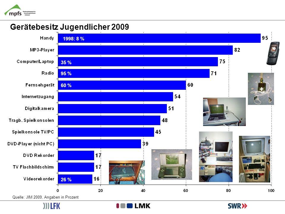 Gerätebesitz Jugendlicher 2009 Quelle: JIM 2009, Angaben in Prozent 1998: 8 % 35 % 60 % 95 % 26 %