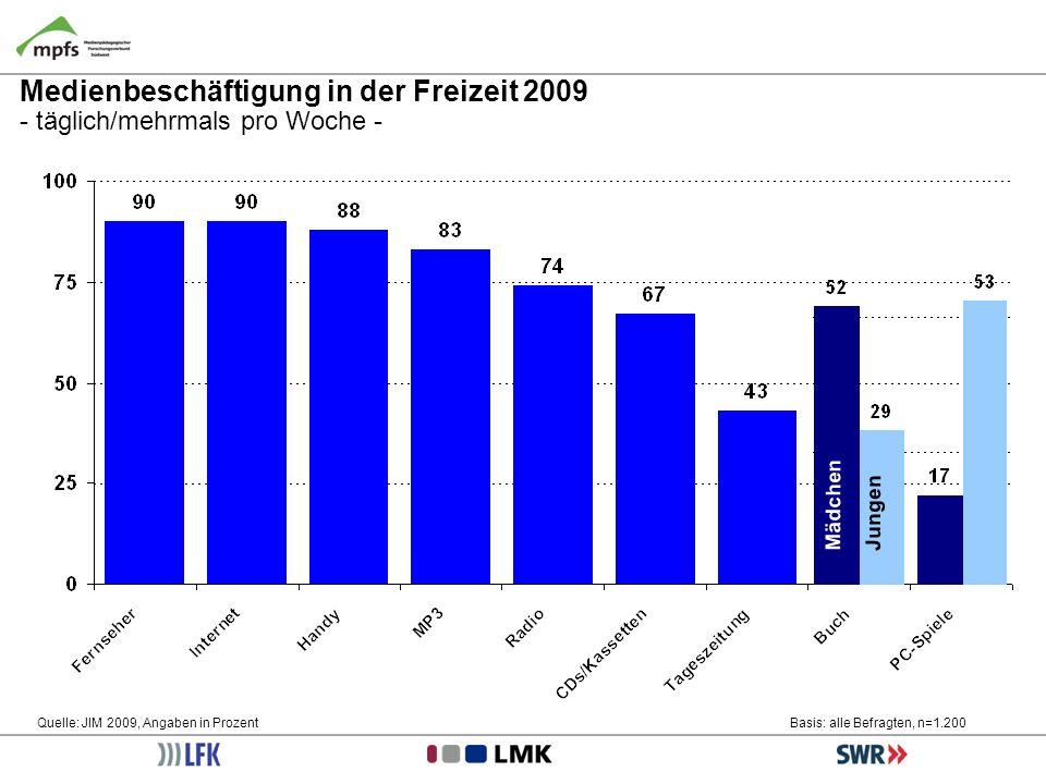 Medienbeschäftigung in der Freizeit 2009 - täglich/mehrmals pro Woche - Quelle: JIM 2009, Angaben in ProzentBasis: alle Befragten, n=1.200 Mädchen Jun