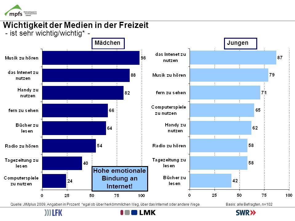Wichtigkeit der Medien in der Freizeit - ist sehr wichtig/wichtig* - Quelle: JIMplus 2009, Angaben in Prozent *egal ob über herkömmlichen Weg, über da