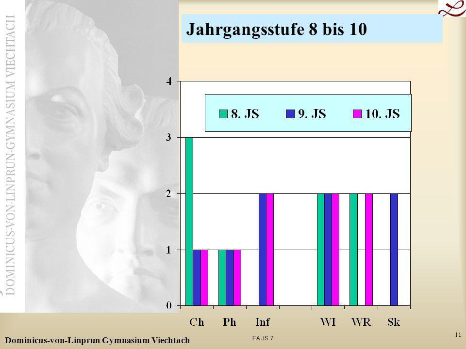EA JS 7 Dominicus-von-Linprun Gymnasium Viechtach 11 Jahrgangsstufe 8 bis 10