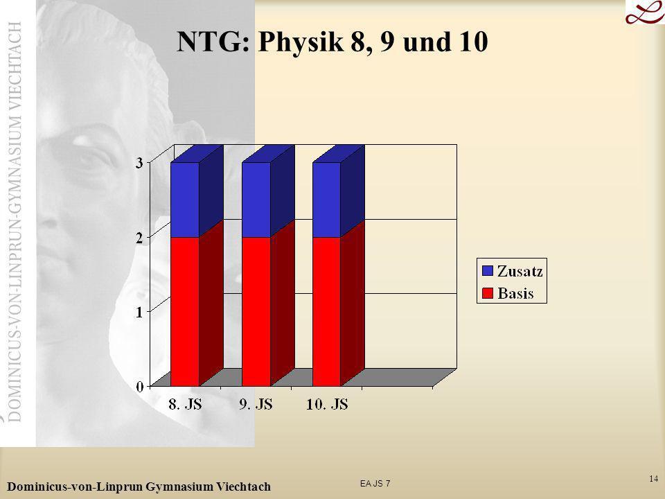 EA JS 7 Dominicus-von-Linprun Gymnasium Viechtach 14 NTG: Physik 8, 9 und 10