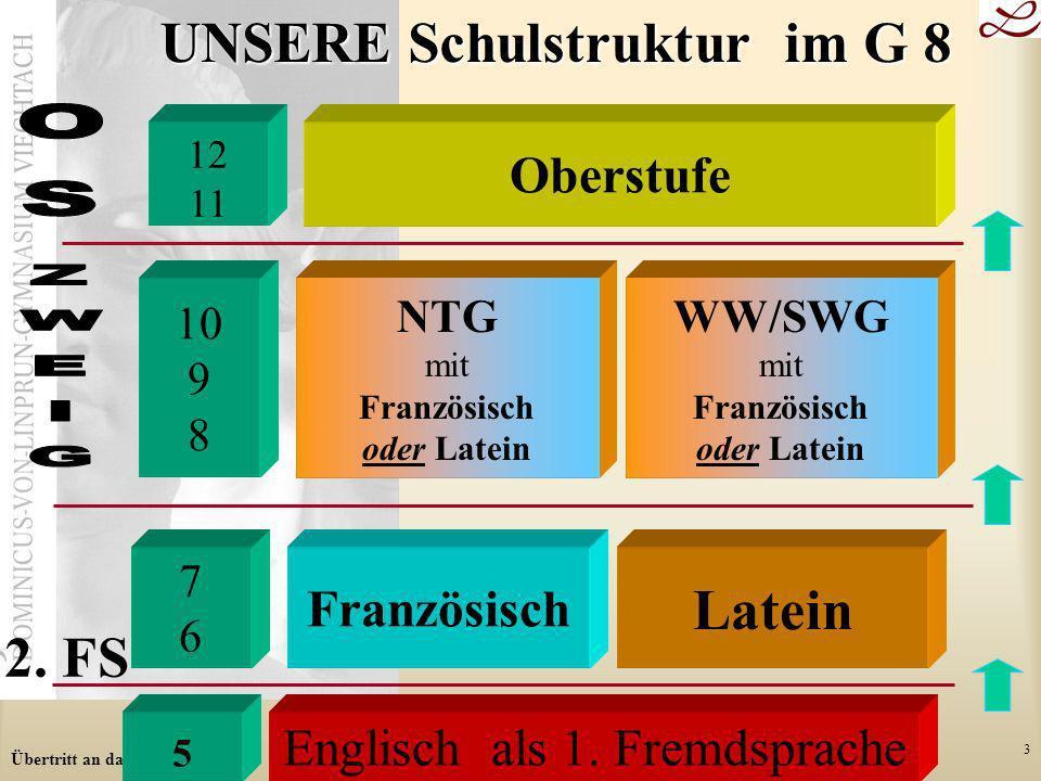 Übertritt an das Gymnasium 3 Französisch Latein NTG mit Französisch oder Latein WW/SWG mit Französisch oder Latein 5 Englisch als 1. Fremdsprache 10 9