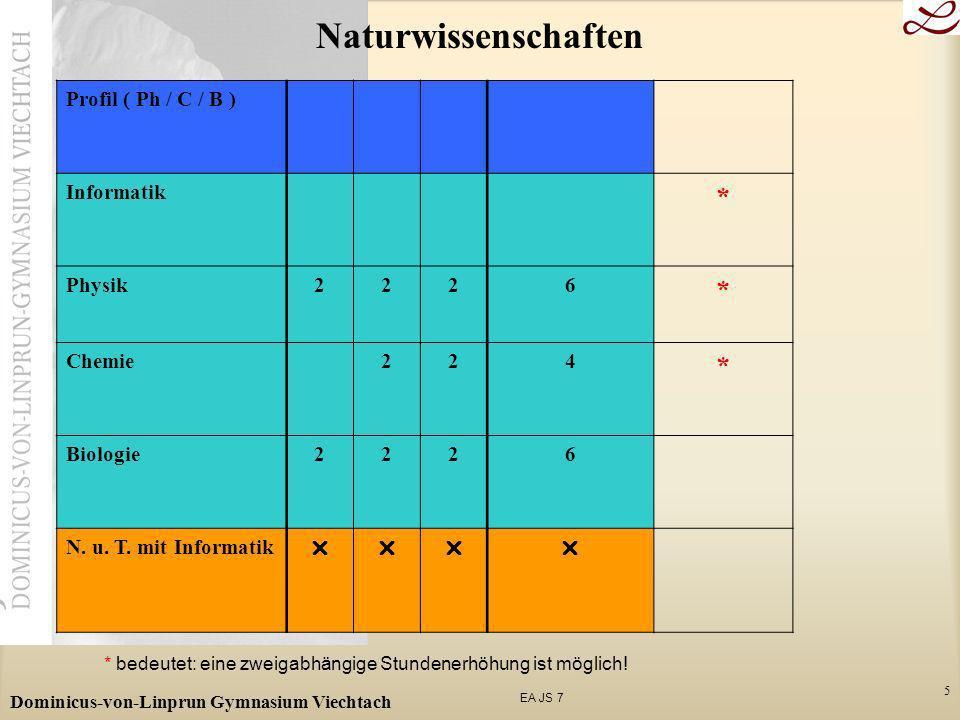 EA JS 7 Dominicus-von-Linprun Gymnasium Viechtach 5 Naturwissenschaften Profil ( Ph / C / B ) Informatik * Physik2226 * Chemie224 * Biologie2226 N. u.