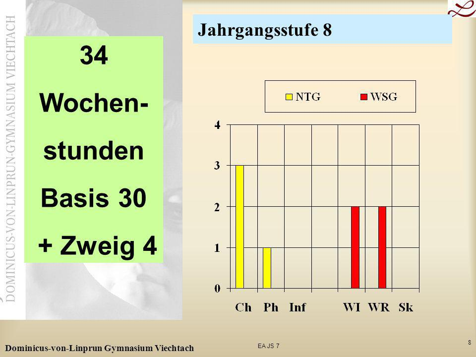 EA JS 7 Dominicus-von-Linprun Gymnasium Viechtach 9 35 Wochen- stunden Basis 31 + Zweig 4 Jahrgangsstufe 9