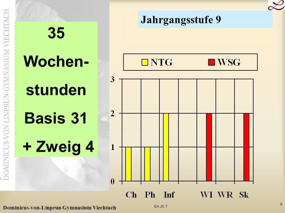 EA JS 7 Dominicus-von-Linprun Gymnasium Viechtach 10 35 Wochen- stunden Basis 31 + Zweig 4 Jahrgangsstufe 10