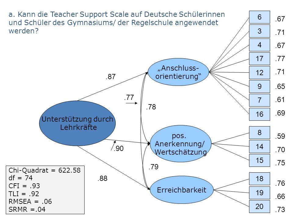 .87 Unterstützung durch Lehrkräfte Anschluss- orientierung pos. Anerkennung/ Wertschätzung Erreichbarkeit 6 3 7 4 17 12 9 15 8 14 18 20 19 16.67.71.67
