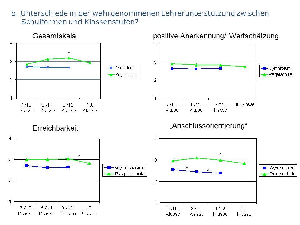 Gesamtskala Erreichbarkeit Anschlussorientierung b. Unterschiede in der wahrgenommenen Lehrerunterstützung zwischen Schulformen und Klassenstufen? pos