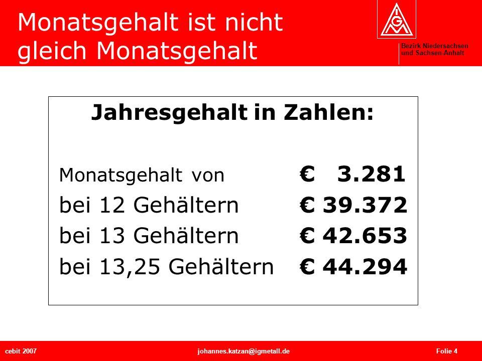 Bezirk Niedersachsen und Sachsen-Anhalt cebit 2007johannes.katzan@igmetall.de Folie 5 Berechnungsbeispiel: Grundlage Entgeltgruppe 11* 3.281,00 + Leistungszulage 10 % (Durchschnitt) 328,10 Zwischensumme 3.609,10 Einkommen für 12 Monate 43.309,20 + zusätzliche Urlaubsvergütung (70 % von 3.281) 2.296,70 + Sonderzahlung (55 % von 3.281) 1.804,55 Jahreseinkommen 47.410,45 *Tarifgehalt für 35 Std./Woche in Niedersachsen ab 1.