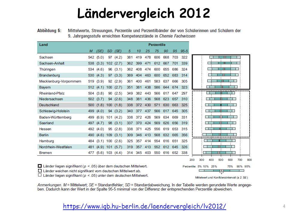 Ländervergleich 2012 4 https://www.iqb.hu-berlin.de/laendervergleich/lv2012/