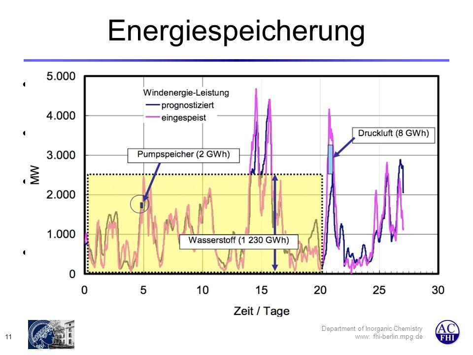 Department of Inorganic Chemistry www: fhi-berlin.mpg.de 11 Energiespeicherung Das kritische Problem für die große Anwendung aller nachhaltigen Energien.