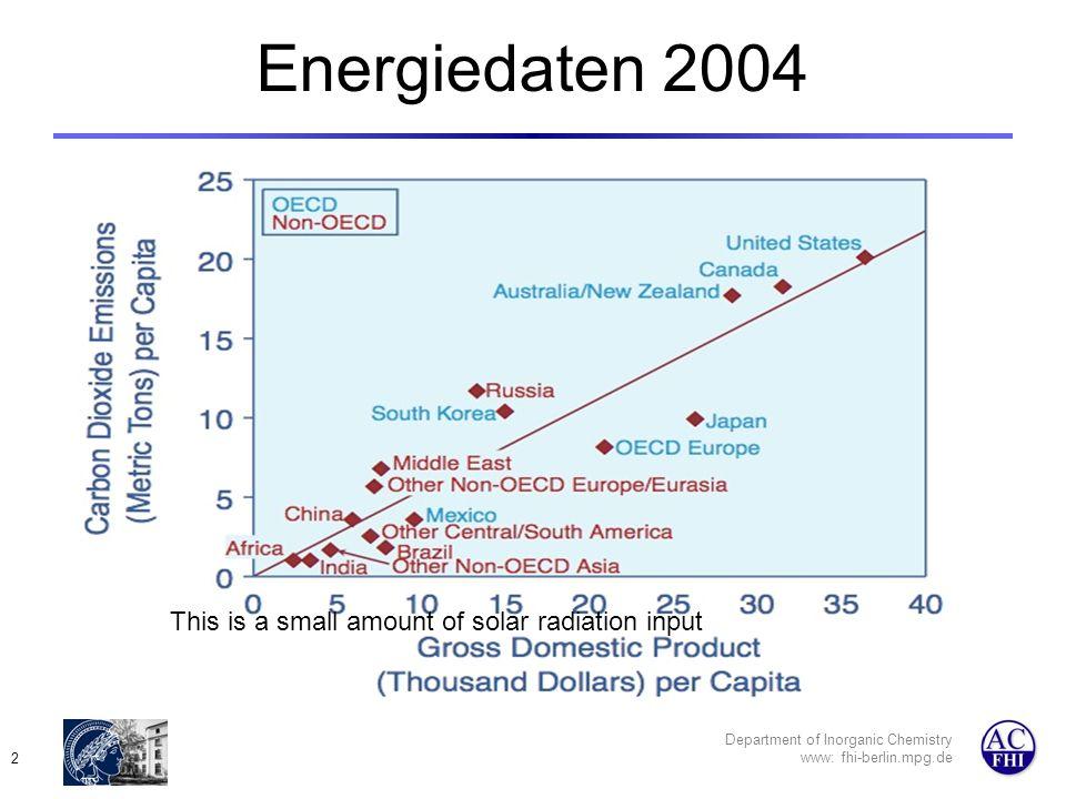 Department of Inorganic Chemistry www: fhi-berlin.mpg.de 3 Energieverbrauch D hat bei durchschnitlichem Verbrauch die größte Wirtschaftsleistung: Optimierung im nicht- produktiven Bereich Technologiepotenzial und neue Wirtschaft Motor in D?