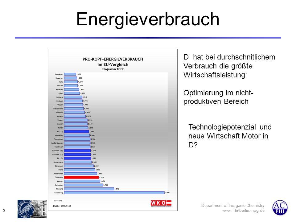 Department of Inorganic Chemistry www: fhi-berlin.mpg.de 3 Energieverbrauch D hat bei durchschnitlichem Verbrauch die größte Wirtschaftsleistung: Optimierung im nicht- produktiven Bereich Technologiepotenzial und neue Wirtschaft Motor in D