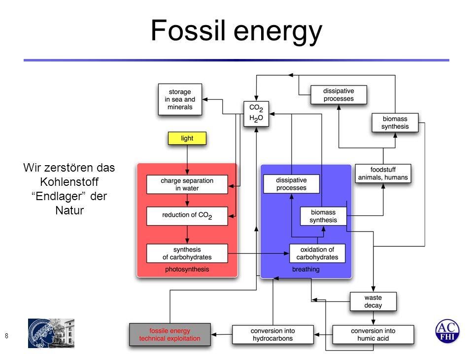 Department of Inorganic Chemistry www: fhi-berlin.mpg.de 8 Fossil energy Wir zerstören das Kohlenstoff Endlager der Natur