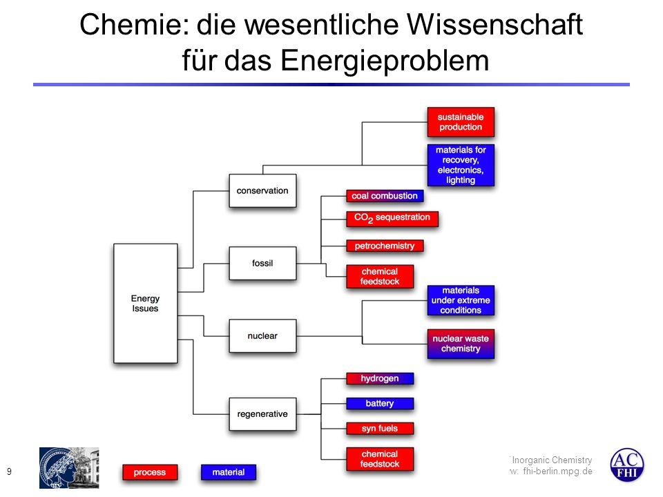 Department of Inorganic Chemistry www: fhi-berlin.mpg.de 10 DOE: Forschung in USA