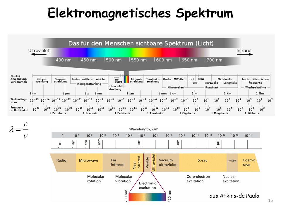 Elektromagnetisches Spektrum 16 aus Atkins-de Paula