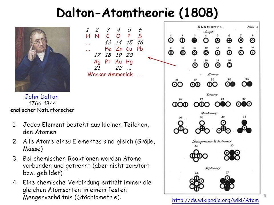 Dalton-Atomtheorie (1808) 6 John Dalton 1766-1844 englischer Naturforscher 1 2 3 4 5 6 HNCOPS...13141516...Fe ZnCuPb 17181920 AgPtAuHg 2122... WasserA