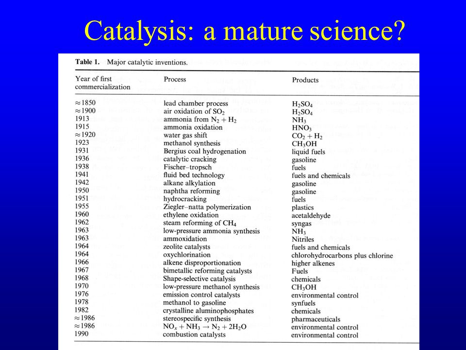 Catalysis: a mature science?