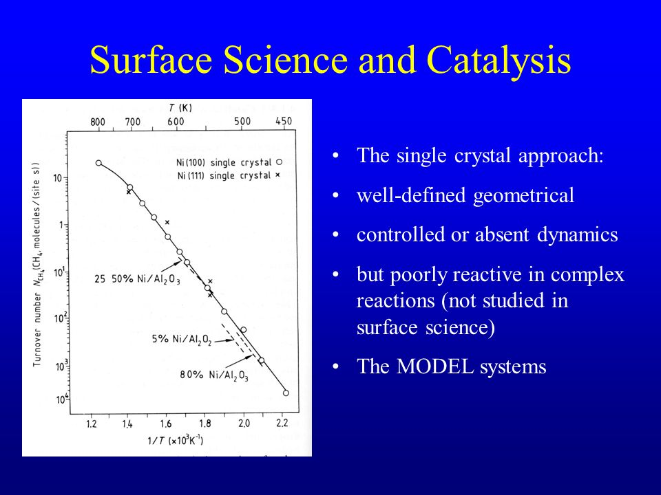 Surface Science and Catalysis The single crystal approach: well-defined geometrical controlled or absent dynamics but poorly reactive in complex reactions (not studied in surface science) The MODEL systems