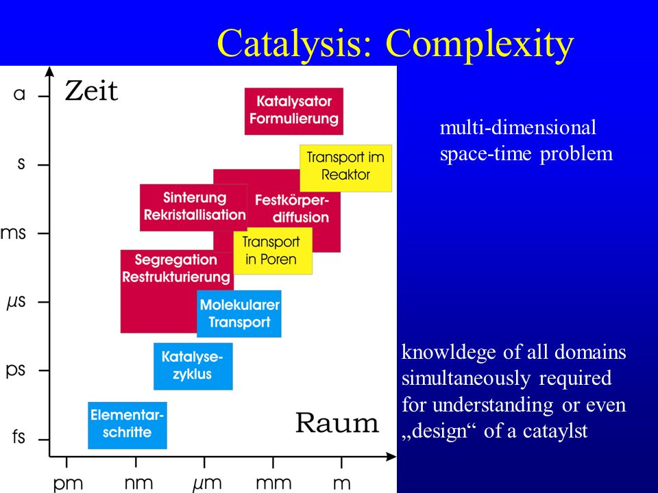 Catalysis: Complexity multi-dimensional space-time problem knowldege of all domains simultaneously required for understanding or even design of a cataylst