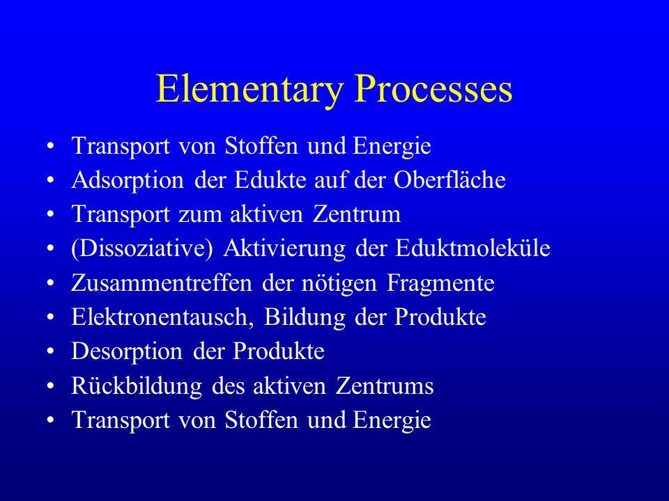 Elementary Processes Transport von Stoffen und Energie Adsorption der Edukte auf der Oberfläche Transport zum aktiven Zentrum (Dissoziative) Aktivieru