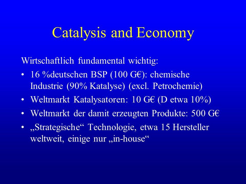 Catalysis and Economy Wirtschaftlich fundamental wichtig: 16 %deutschen BSP (100 G): chemische Industrie (90% Katalyse) (excl. Petrochemie) Weltmarkt