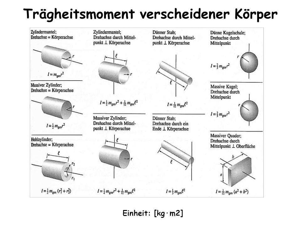 Trägheitsmoment verscheidener Körper Einheit: [kg·m2]
