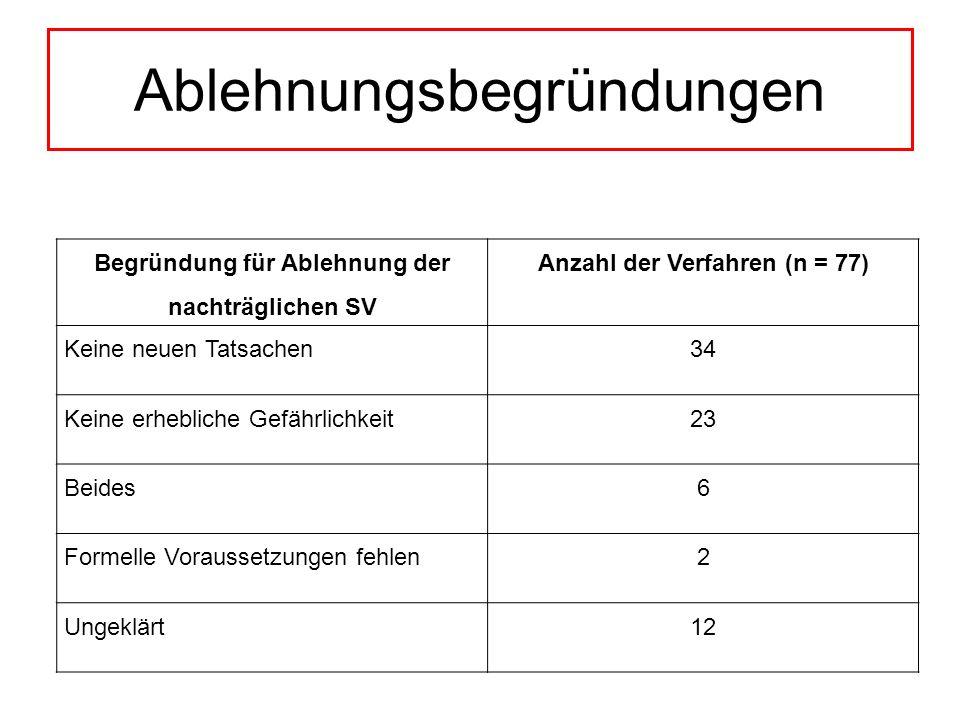 Ablehnungsbegründungen Begründung für Ablehnung der nachträglichen SV Anzahl der Verfahren (n = 77) Keine neuen Tatsachen34 Keine erhebliche Gefährlic