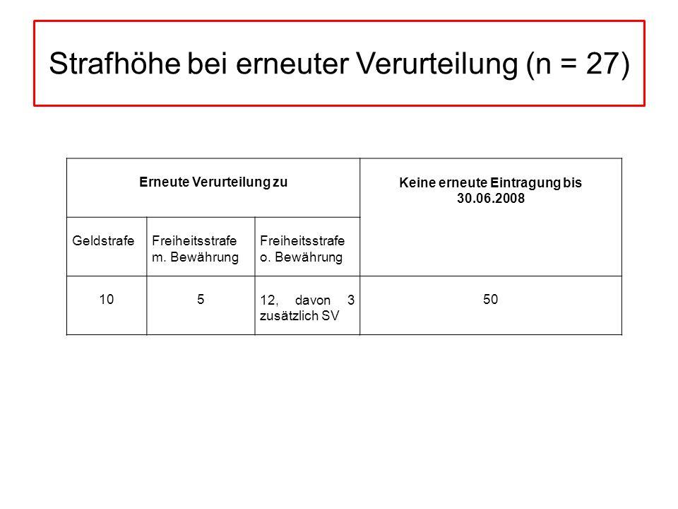 Erneute Verurteilung zuKeine erneute Eintragung bis 30.06.2008 GeldstrafeFreiheitsstrafe m. Bewährung Freiheitsstrafe o. Bewährung 10512, davon 3 zusä
