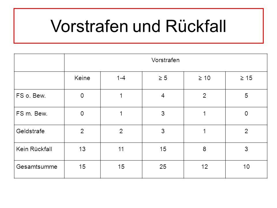Indexverurteilung und Rückfall Sex.Missbrauch Vergewalti- gung Mord/TotschlagRaubKörperverl.