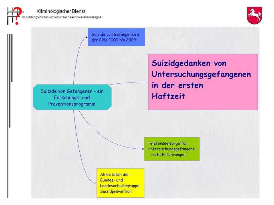 Kriminologischer Dienst im Bildungsinstitut des niedersächsischen Justizvollzuges *Einschätzung der Suizidgefahr