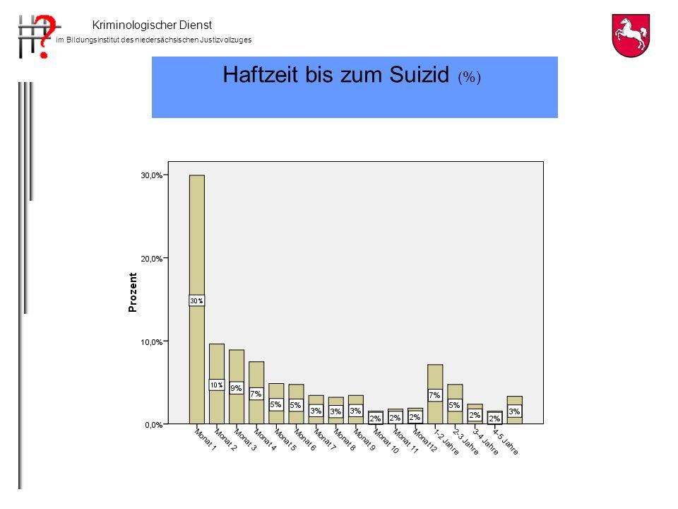 Kriminologischer Dienst im Bildungsinstitut des niedersächsischen Justizvollzuges Haftzeit bis zum Suizid von Untersuchungs- und Strafgefangenen n= 455 n= 376