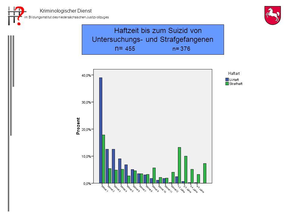 Teilnahme und Geschlecht 196 von 357 Befragten (55%) Frauen n=93Männer n=103