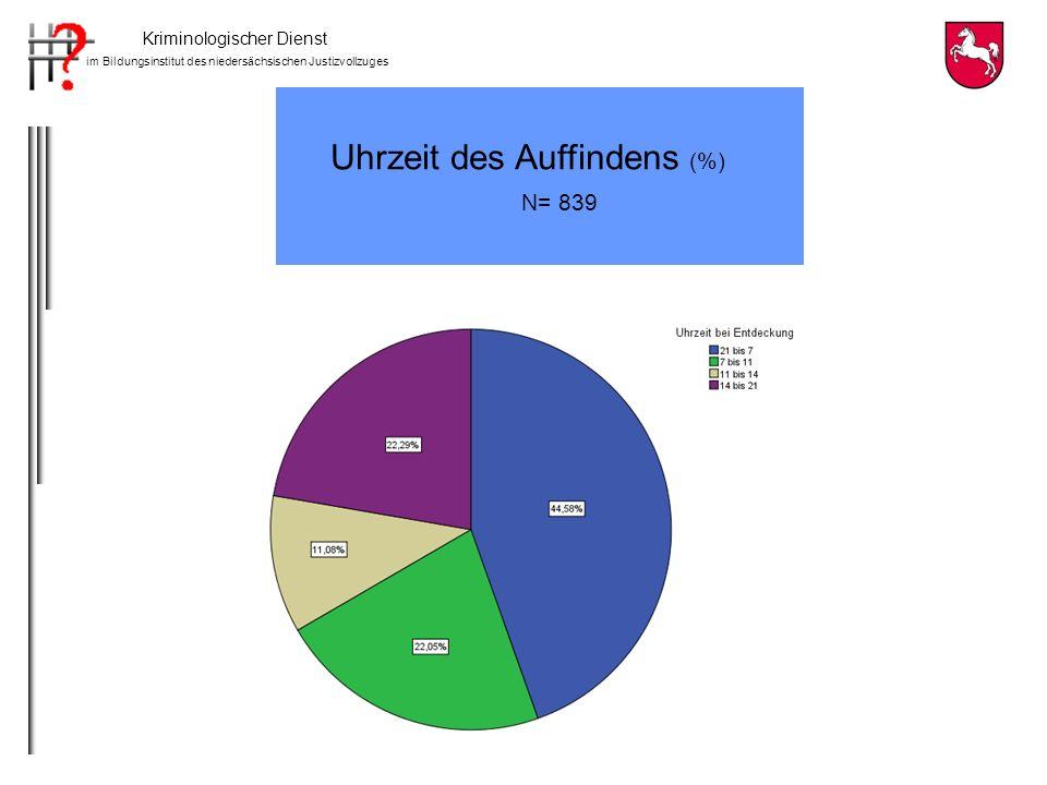 Kriminologischer Dienst im Bildungsinstitut des niedersächsischen Justizvollzuges Gesprächsthemen (Mehrfachnennungen) Dokumentation der Seelsorger N=256 Angesprochenes ThemaAnzahl 1.