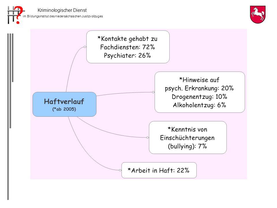 Kriminologischer Dienst im Bildungsinstitut des niedersächsischen Justizvollzuges Gesprächsthemen und Hinweise auf Suizidalität N=256 Gesprächsthemen und Hinweise auf Suizidalität N=256 Angaben in %