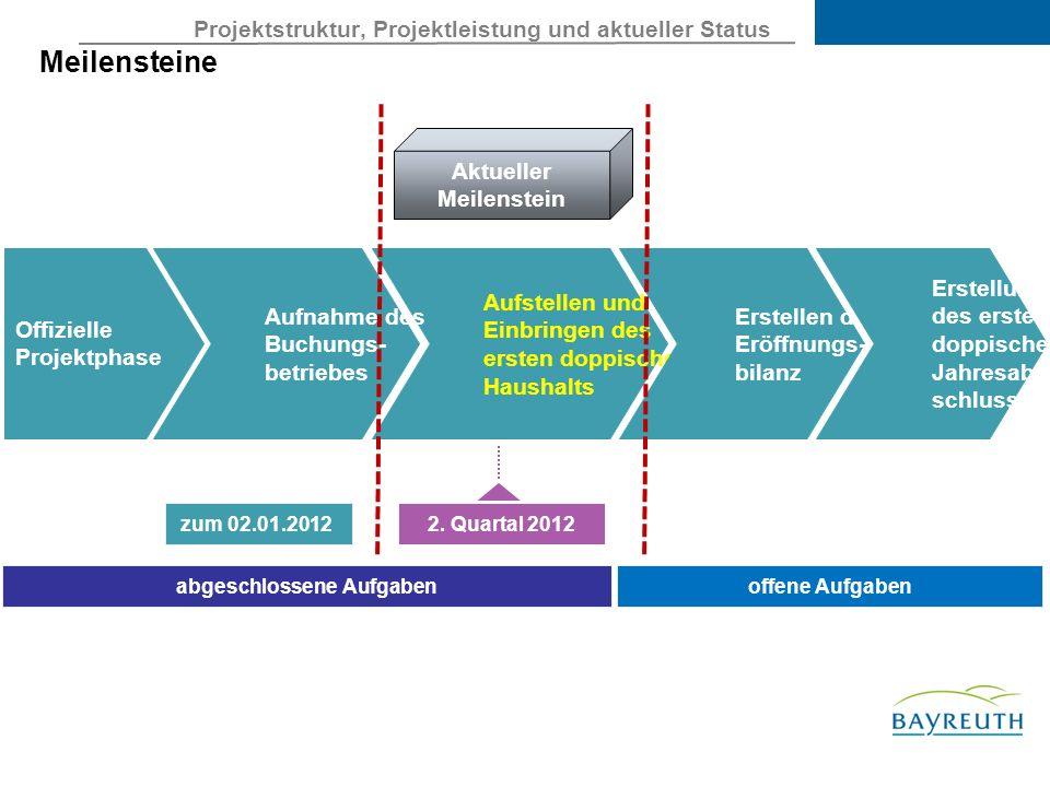 Projektstruktur, Projektleistung und aktueller Status Meilensteine Aufstellen und Einbringen des ersten doppischen Haushalts Erstellen der Eröffnungs- bilanz zum 02.01.2012 2.