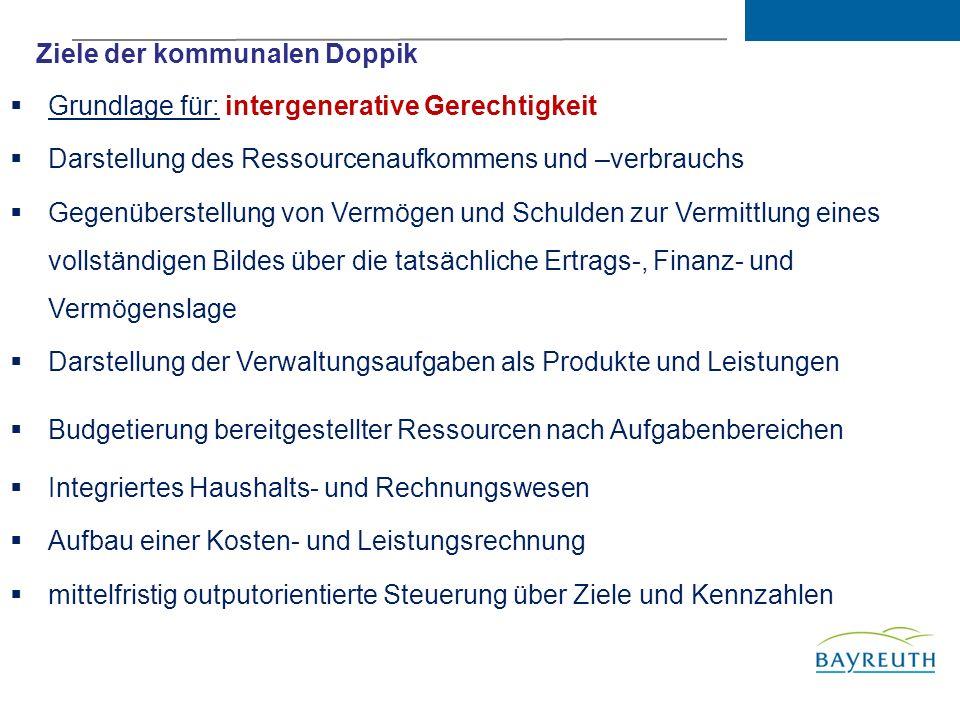 Projektstruktur, Projektleistung und aktueller StatusI Einbringung doppischer Haushalt 2012III Agenda Prozess Aufstellung doppischer HaushaltII