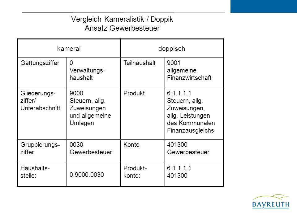 Vergleich Kameralistik / Doppik Ansatz Gewerbesteuer kameraldoppisch Gattungsziffer0 Verwaltungs- haushalt Teilhaushalt9001 allgemeine Finanzwirtschaft Gliederungs- ziffer/ Unterabschnitt 9000 Steuern, allg.